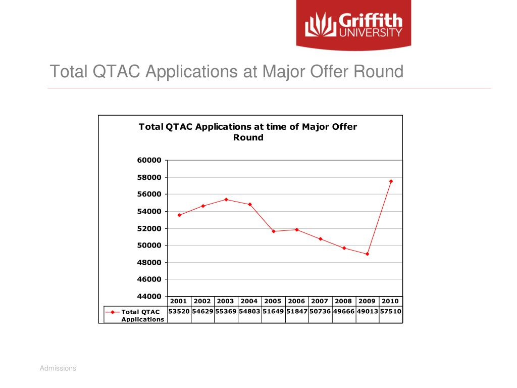 Total QTAC Applications at Major Offer Round