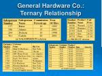 general hardware co ternary relationship