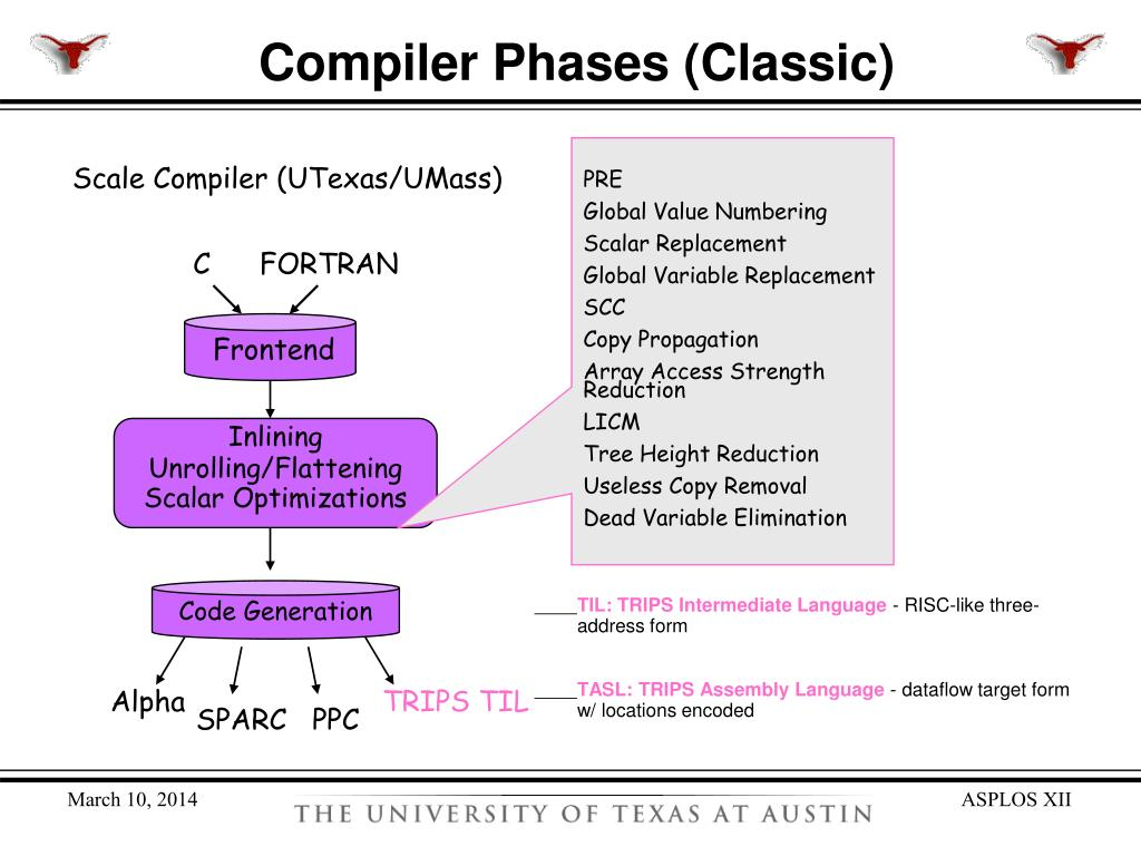 Compiler Phases (Classic)