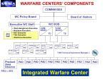 warfare centers components