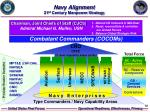 navy alignment 21 st century manpower strategy