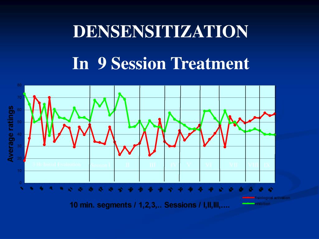 DENSENSITIZATION