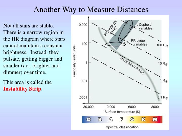Another Way to Measure Distances