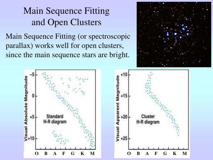 Main Sequence Fitting and Open Clusters