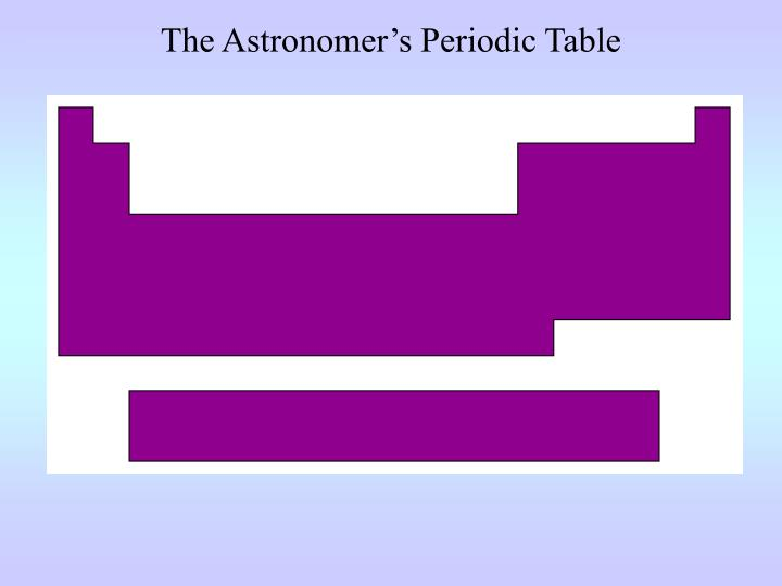 The Astronomer's Periodic Table