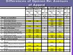 differences of opinion re avenues of appeal