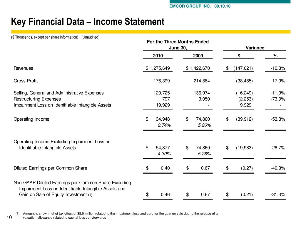 Key Financial Data – Income Statement