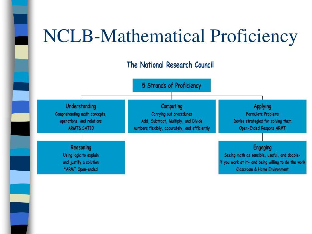 NCLB-Mathematical Proficiency