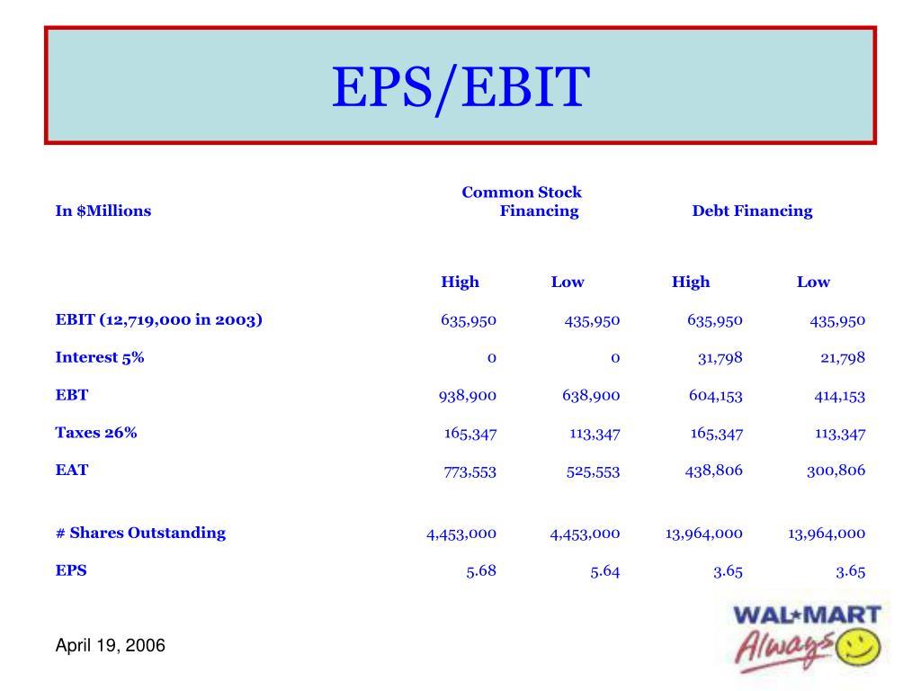 EPS/EBIT