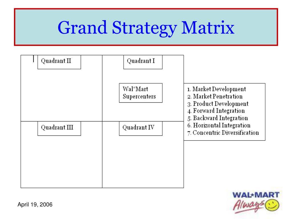 Grand Strategy Matrix