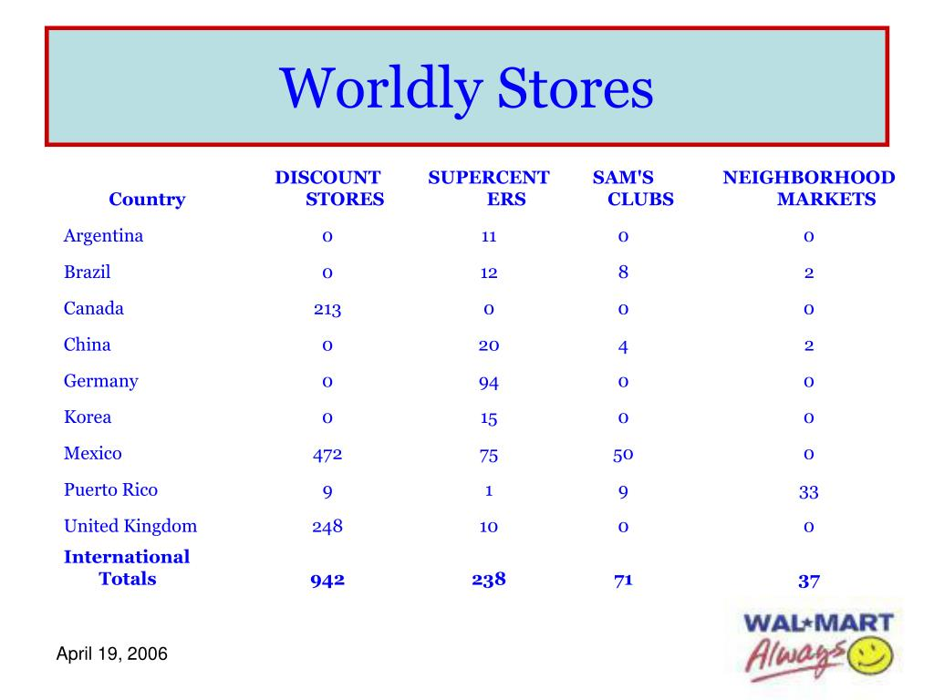 Worldly Stores