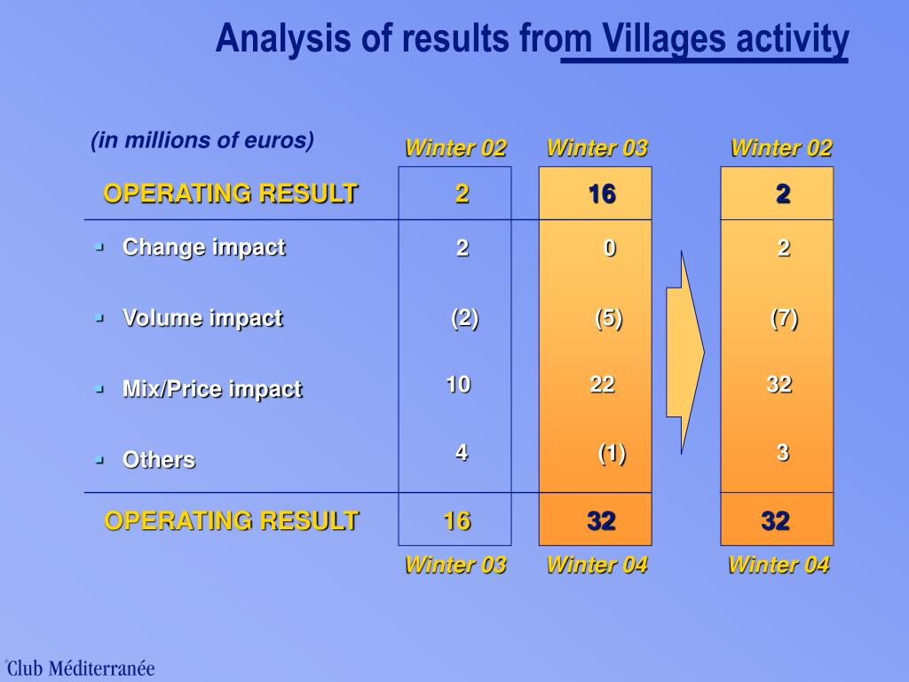 Analysis of results from Villages activity