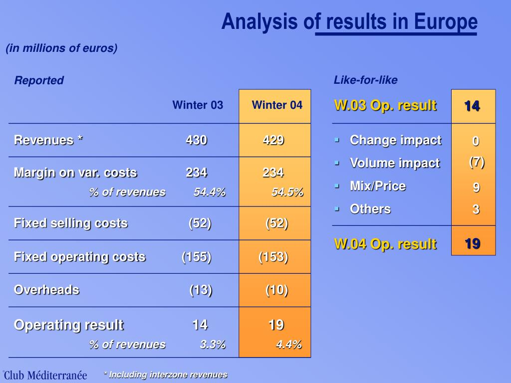 Analysis of results in Europe