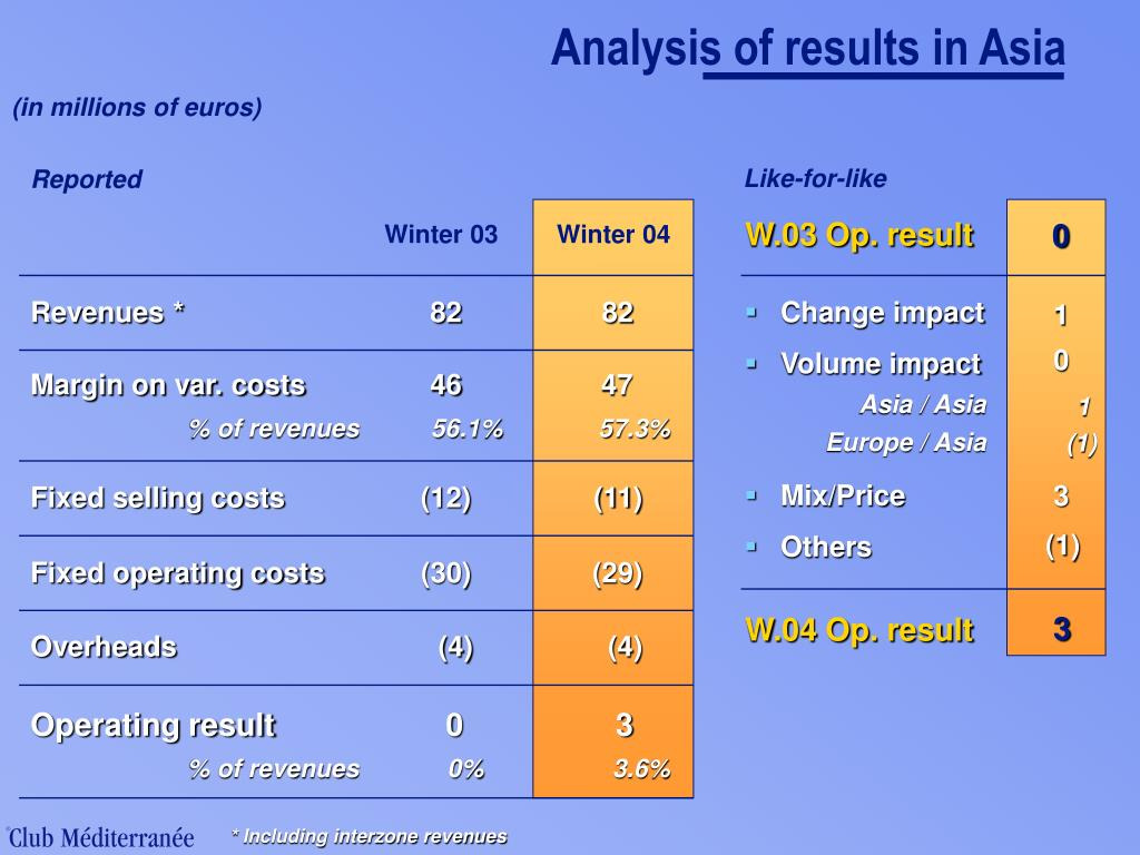 Analysis of results in Asia
