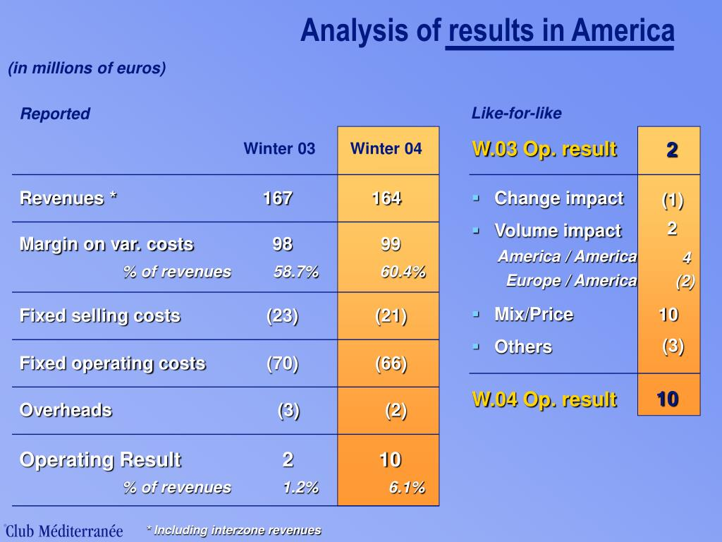 Analysis of results in America