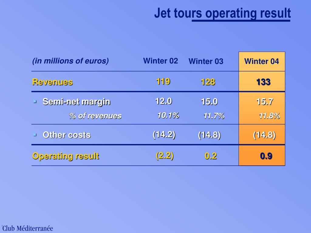 Jet tours operating result