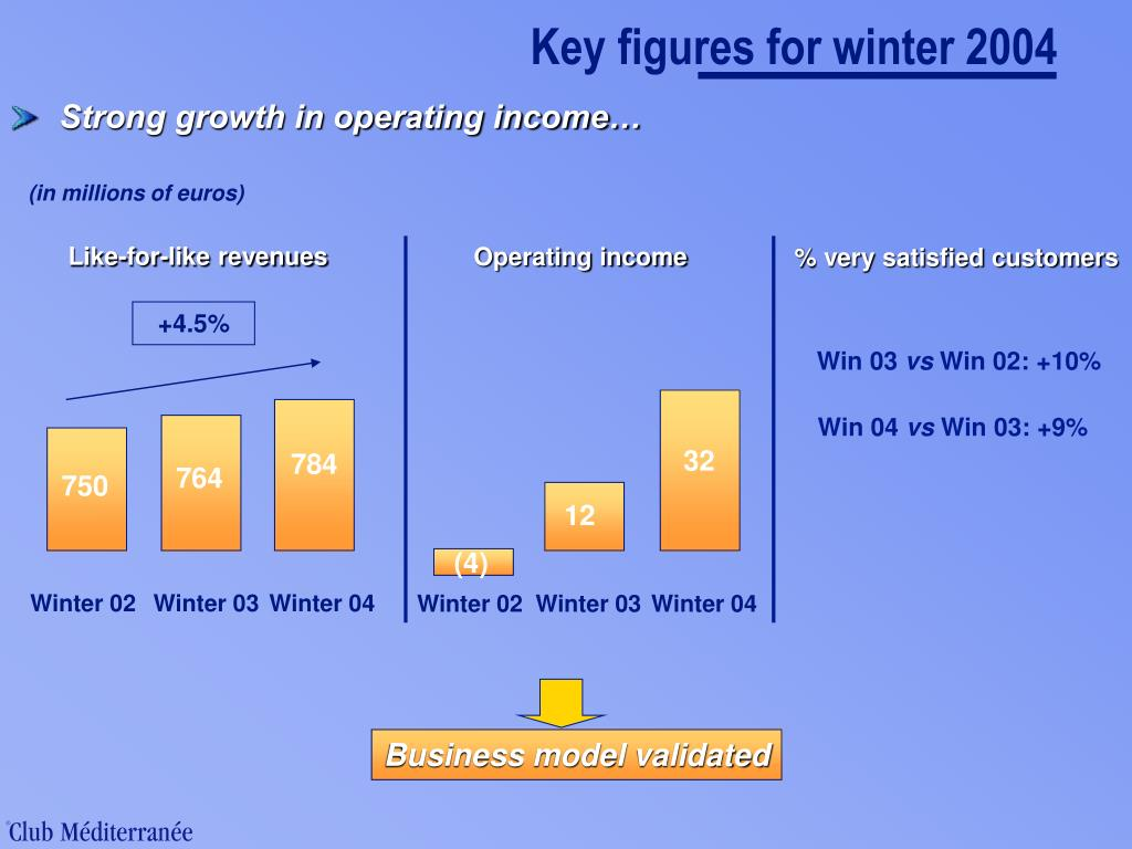 Key figures for winter 2004