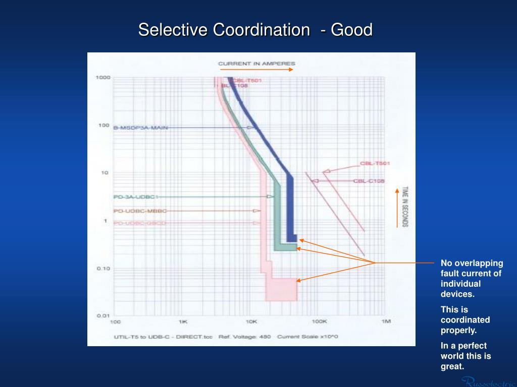 Selective Coordination  - Good