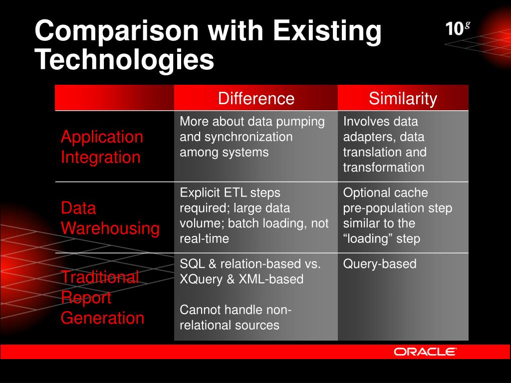 Comparison with Existing Technologies