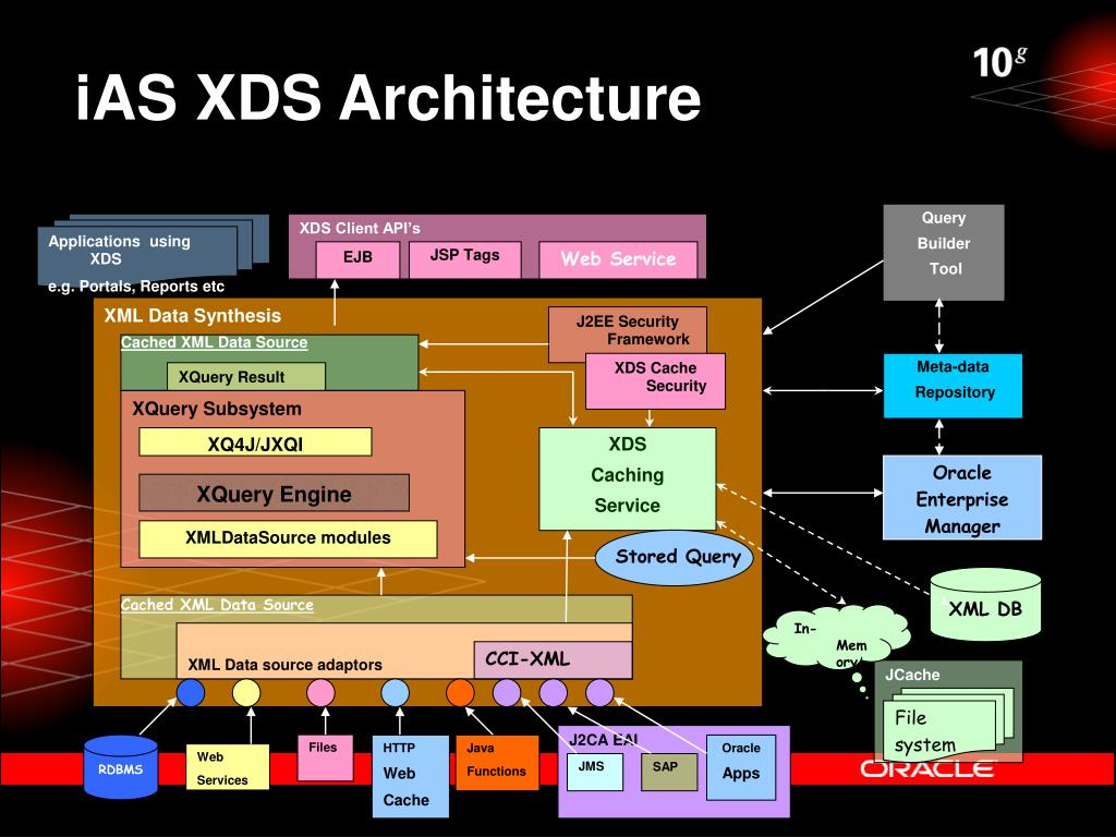 iAS XDS Architecture