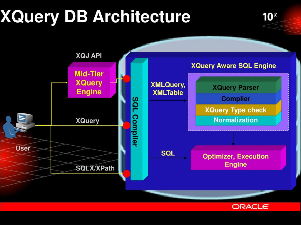 XQuery DB Architecture