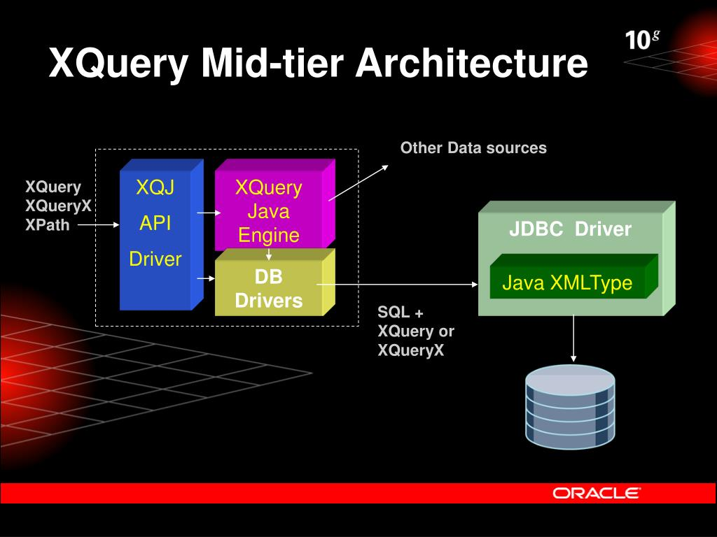 XQuery Mid-tier Architecture