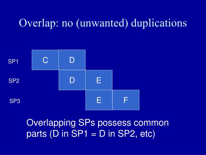 Overlap: no (unwanted) duplications