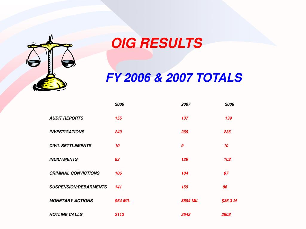 OIG RESULTS