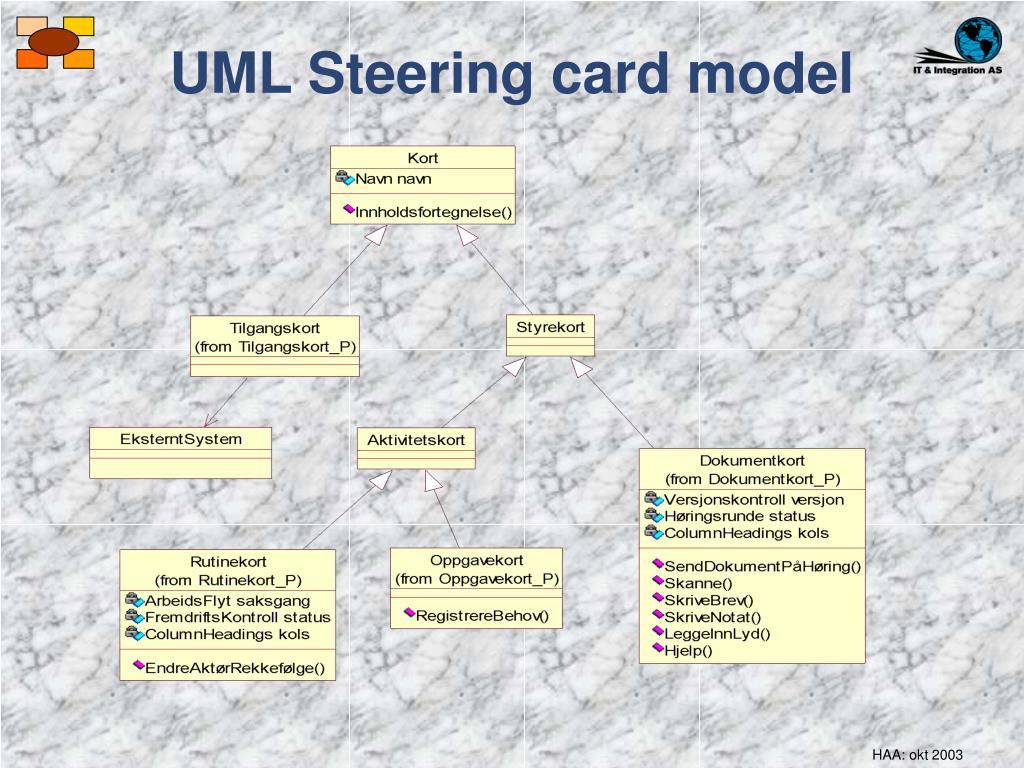 UML Steering card model