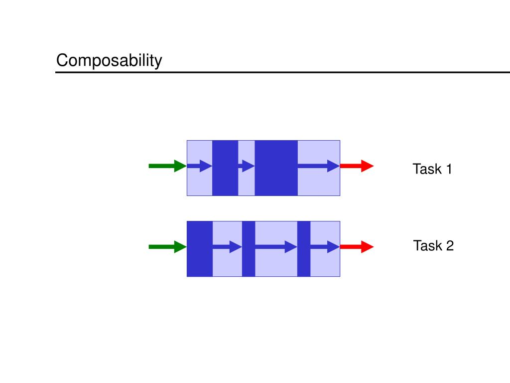 Composability