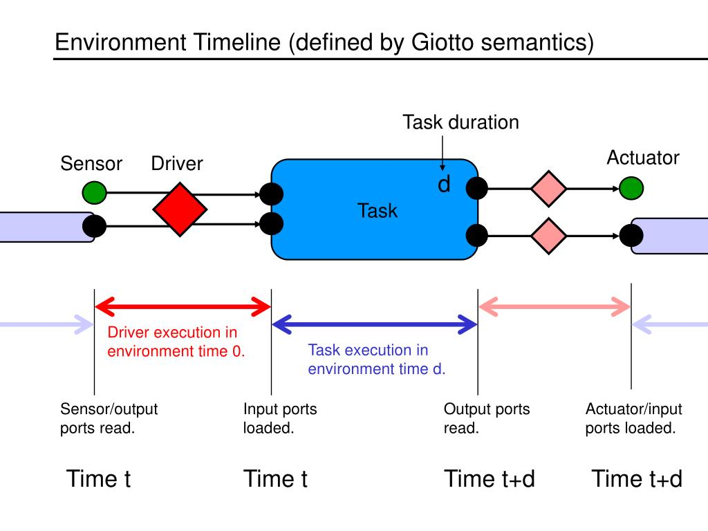 Environment Timeline (defined by Giotto semantics)