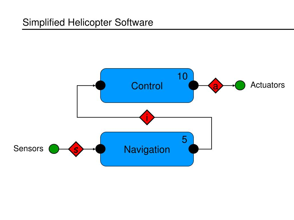 Simplified Helicopter Software