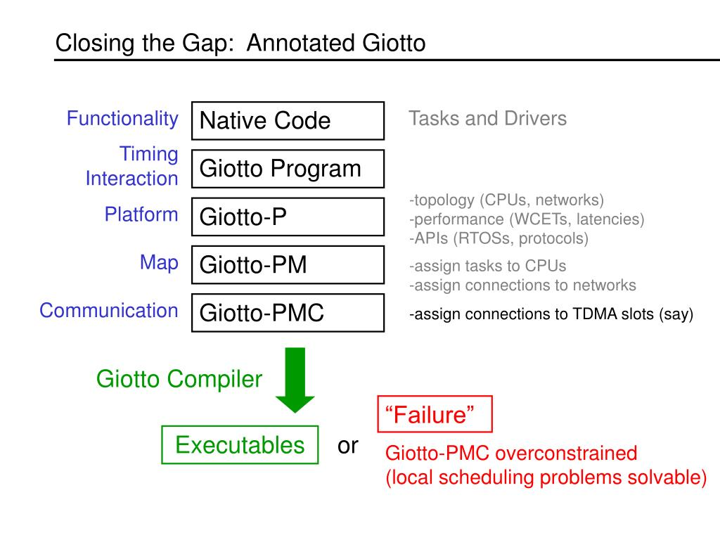 Closing the Gap:  Annotated Giotto