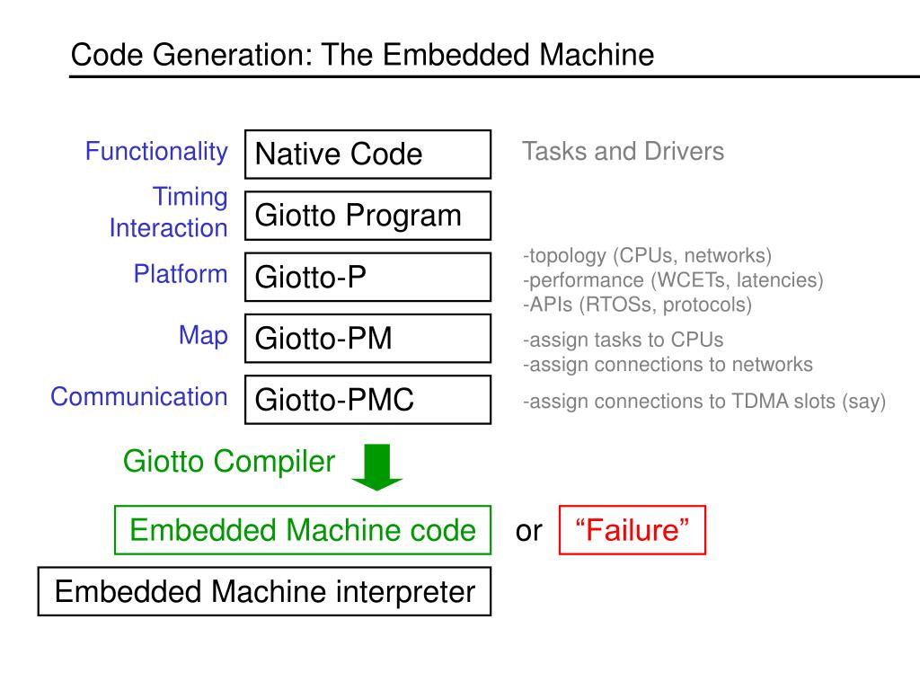 Code Generation: The Embedded Machine
