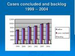 cases concluded and backlog 1999 2004