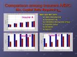comparison among insurers a b c min capital ratio required u req