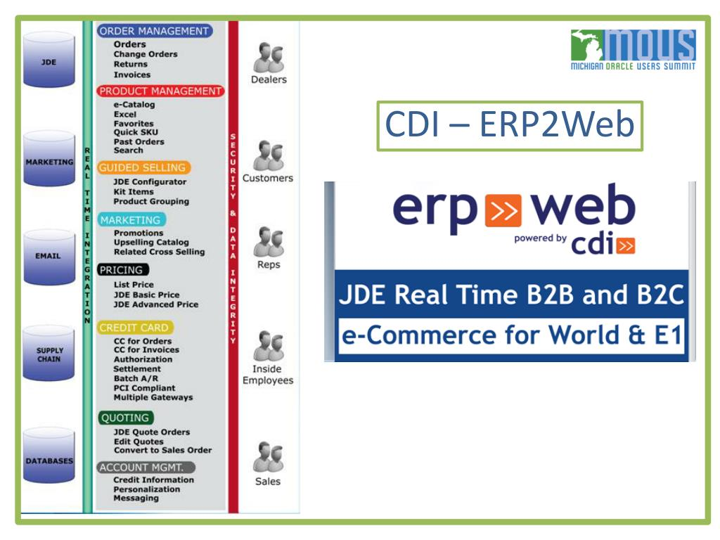 CDI – ERP2Web