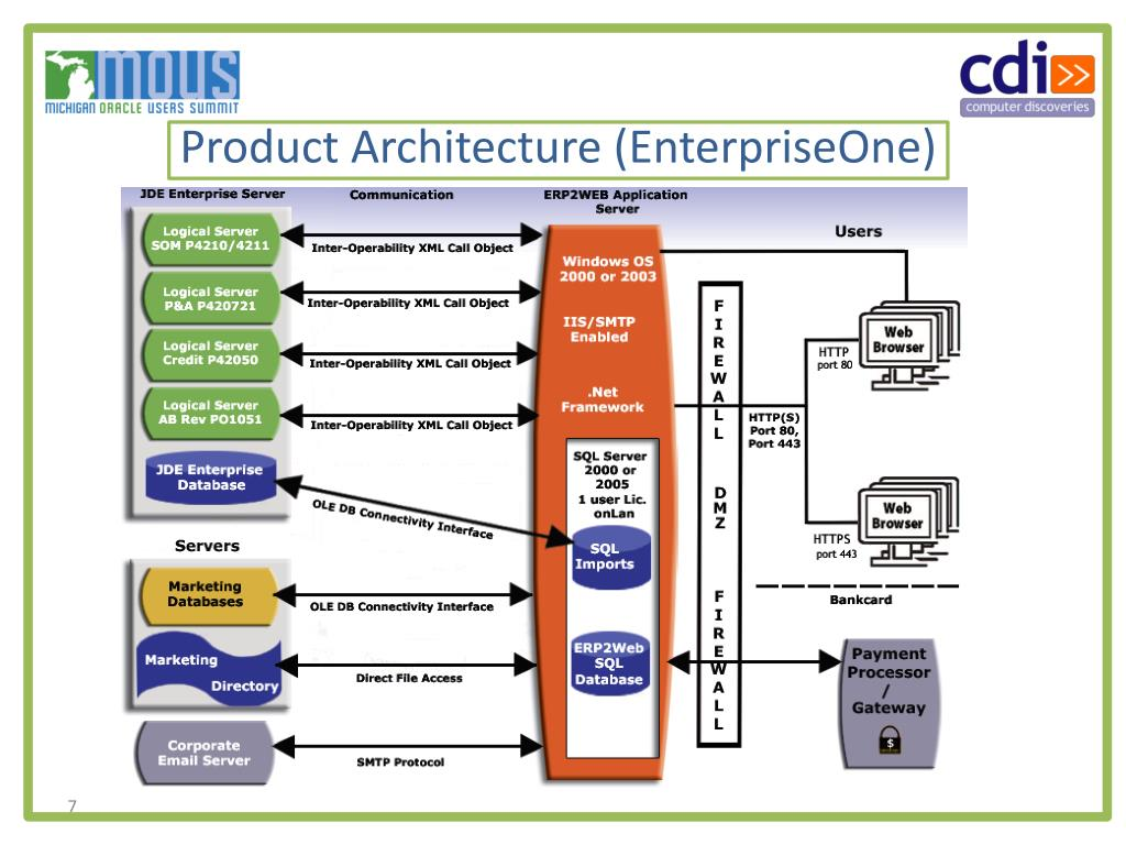 Product Architecture (
