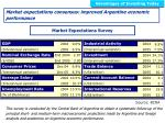 market expectations consensus improved argentine economic performance
