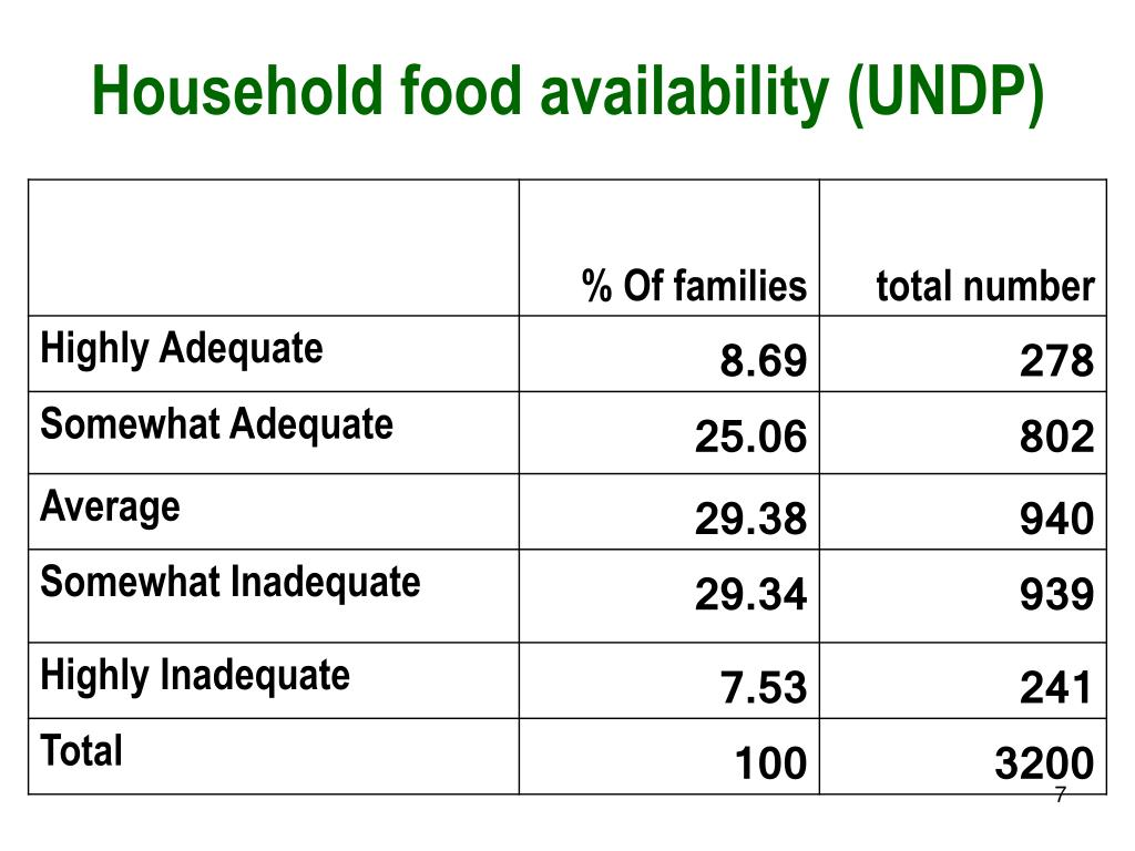 Household food availability (UNDP)