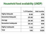 household food availability undp