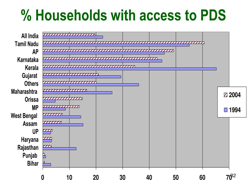 % Households with access to PDS