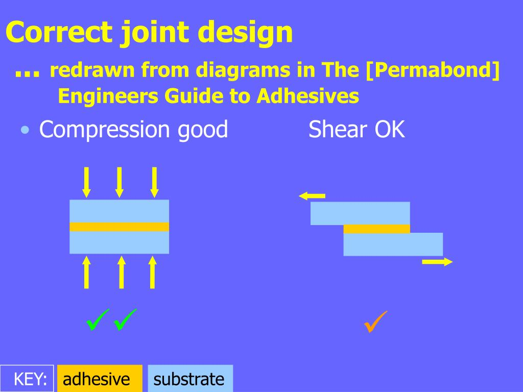 Correct joint design