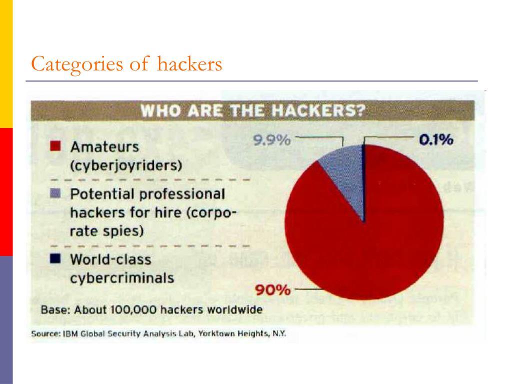 Categories of hackers