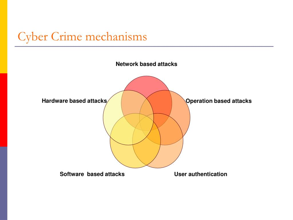 Cyber Crime mechanisms