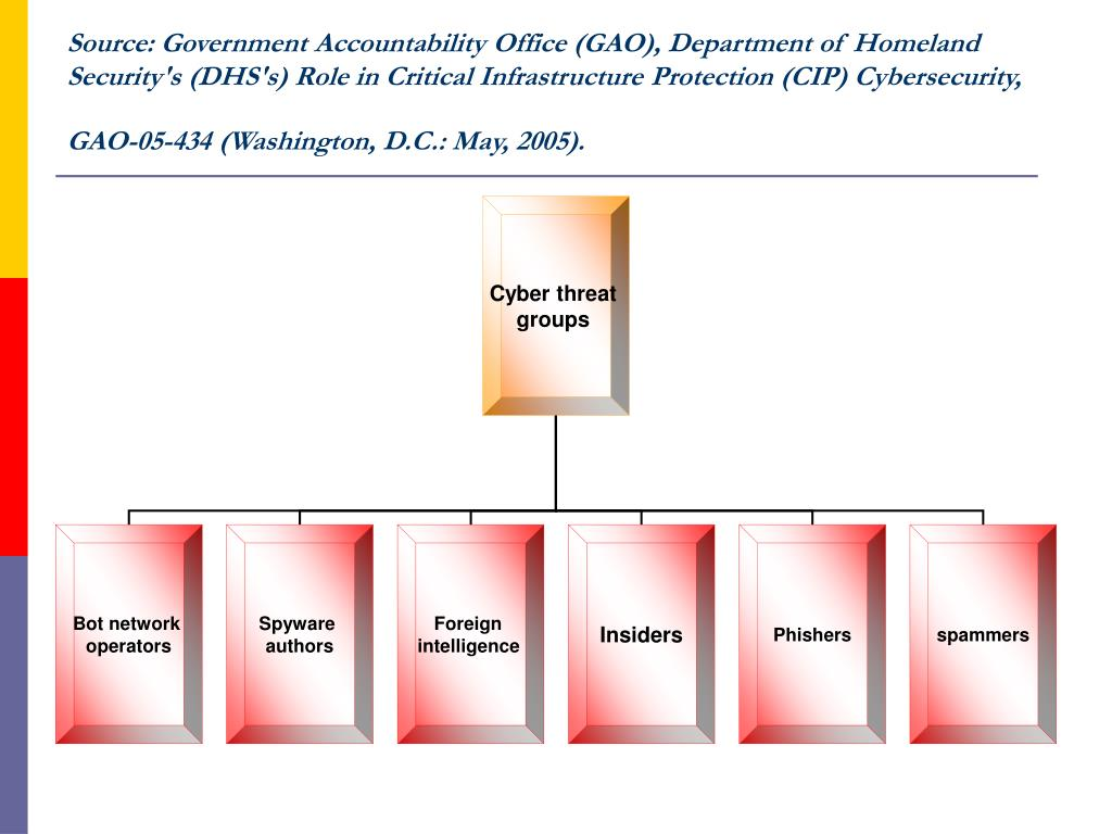Source: Government Accountability Office (GAO), Department of Homeland Security's (DHS's) Role in Critical Infrastructure Protection (CIP) Cybersecurity, GAO-05-434 (Washington, D.C.: May, 2005).