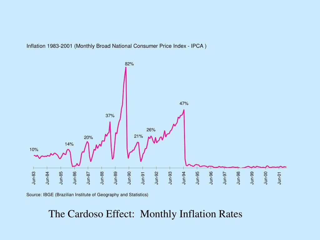 The Cardoso Effect:  Monthly Inflation Rates