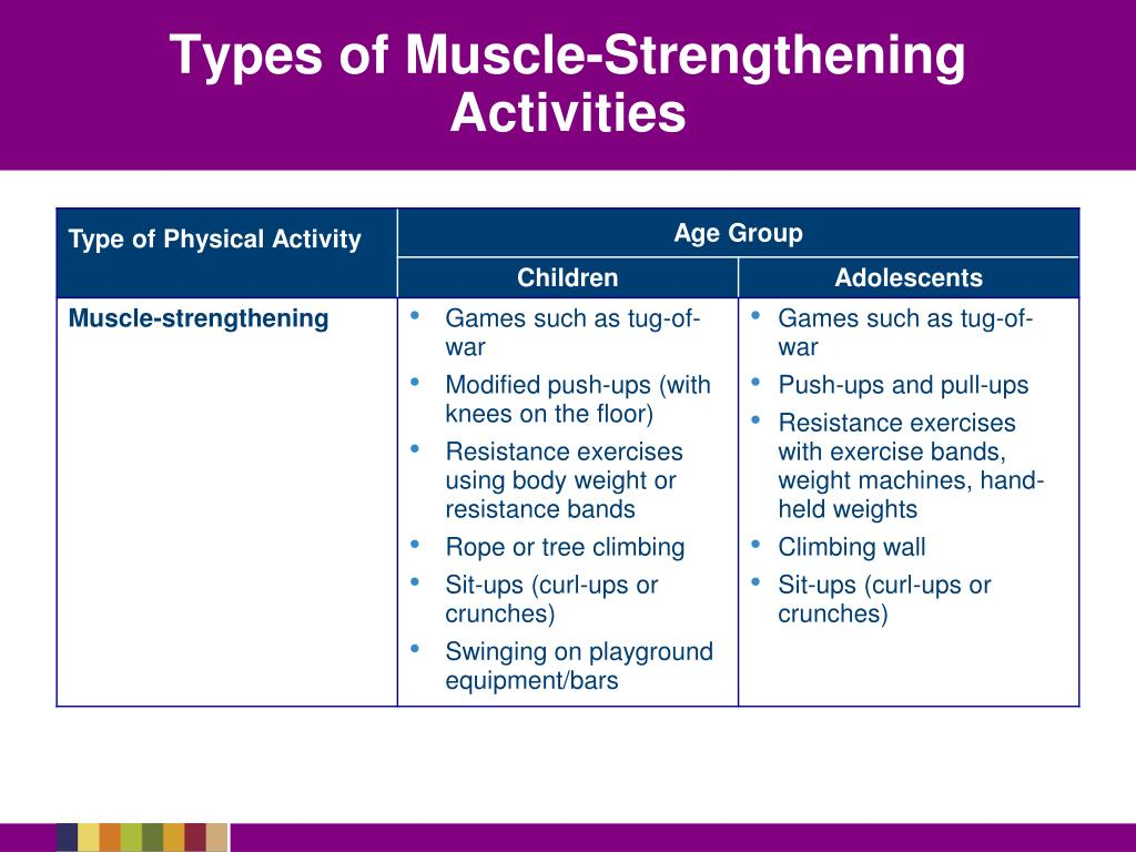 Types of Muscle-Strengthening Activities