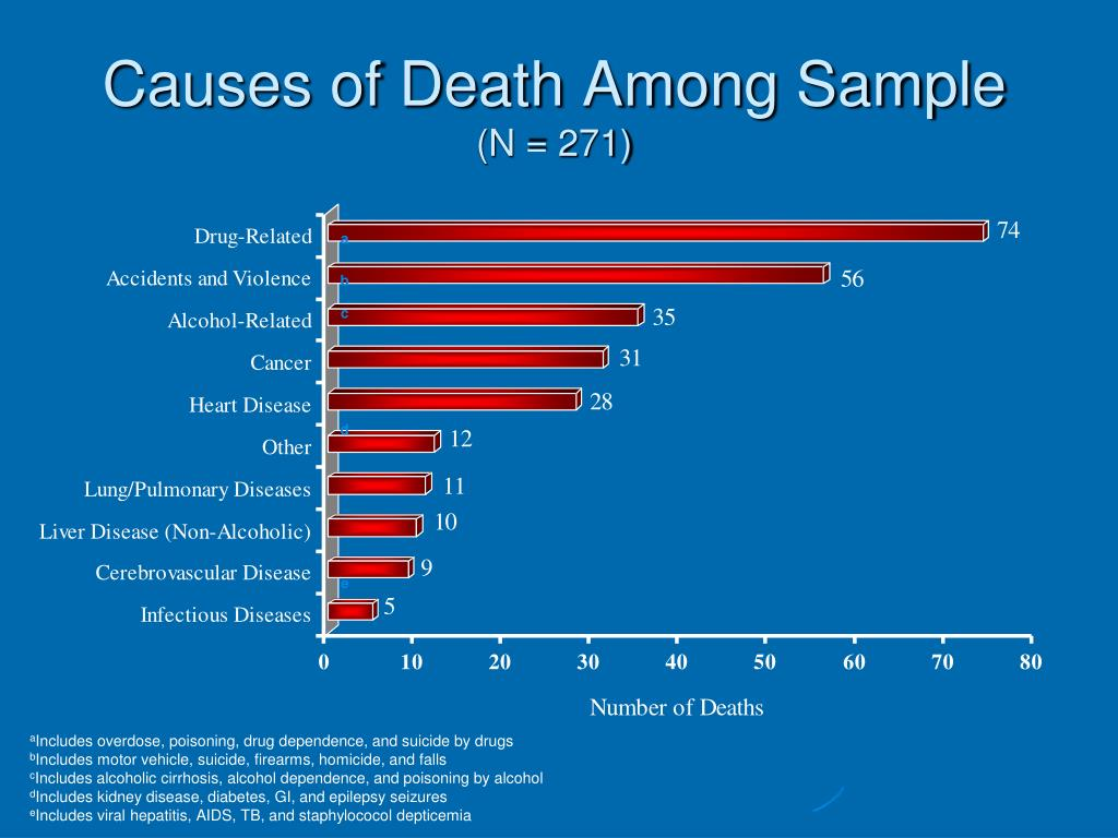 Causes of Death Among Sample