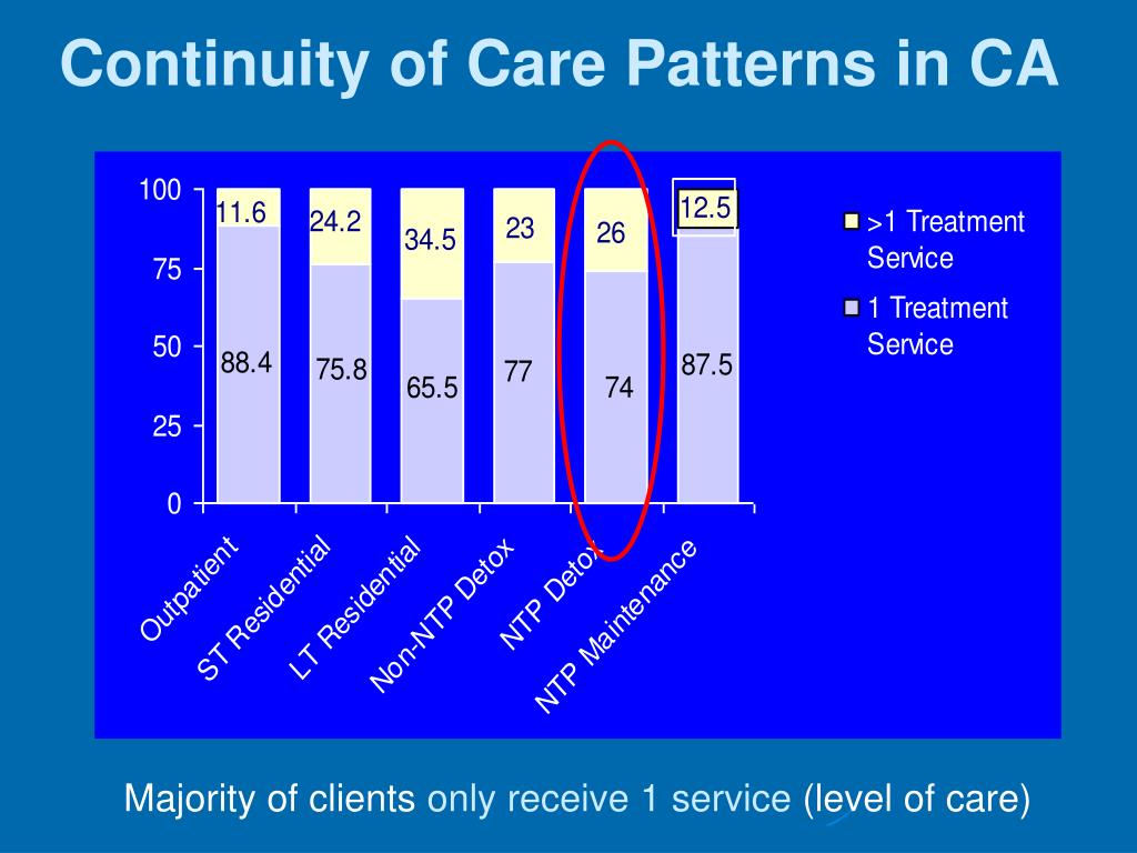 Continuity of Care Patterns in CA